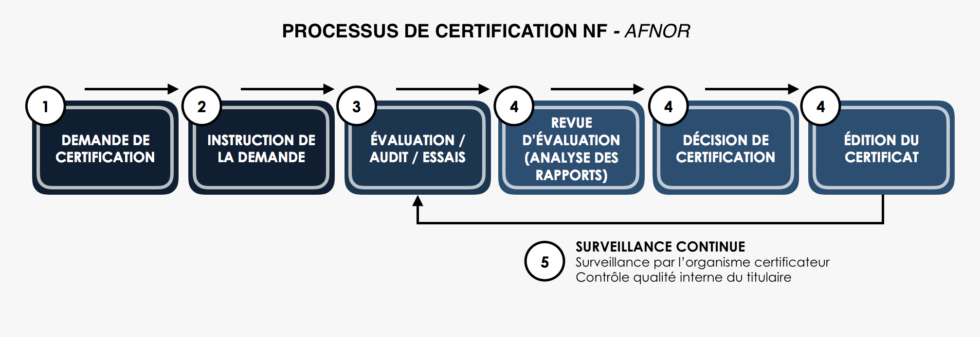 processus certification AFNOR